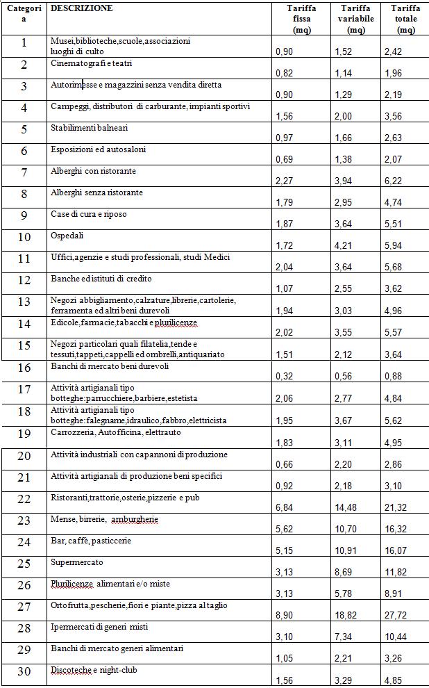 Come si paga la tari interesting modello f per versamento for Pulizie domestiche salerno
